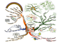 Mind-Mapping for your Evaluation Speech